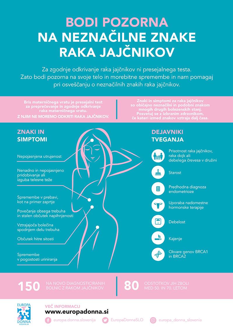 Rak jajčnikov infografika