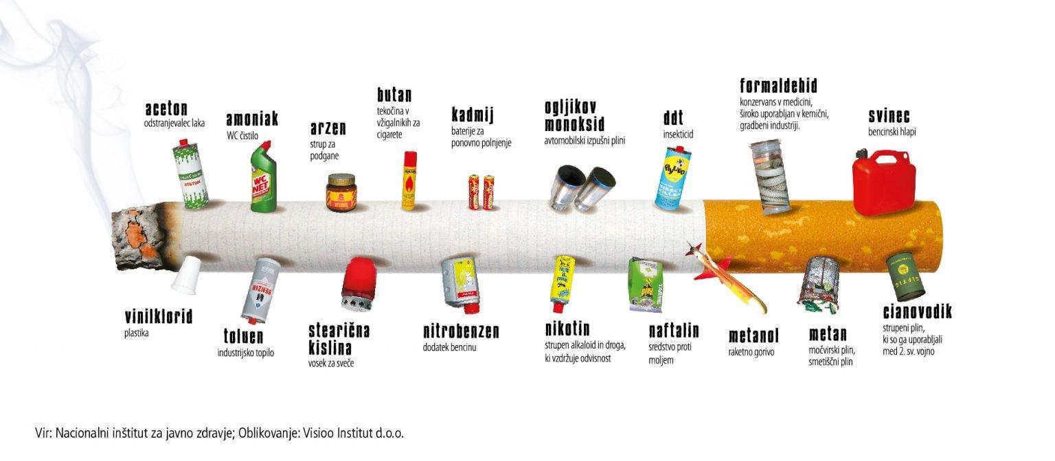 Tobačni dim vsebuje številne zdravju škodljive snovi