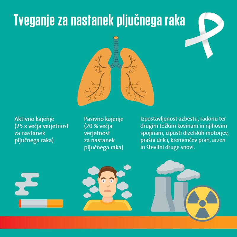 Tveganje za nastanek pljučnega raka